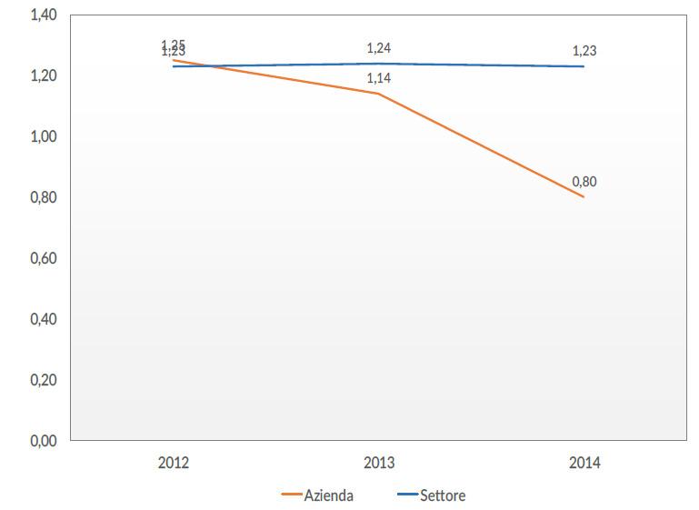Il controllo dei costi fissi attraverso il monitoraggio della produttività del lavoro