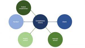 le 5 forze di Porter nella SWOT Analysis