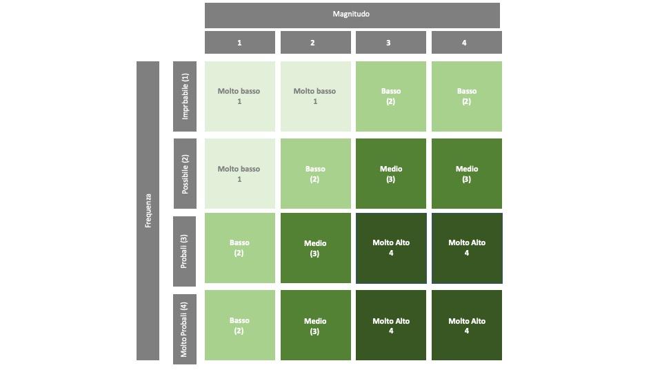 La valutazione del rischio nella SWOT analysis