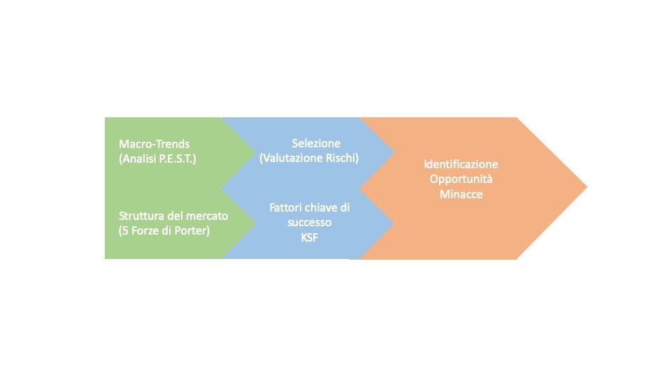Modello a 3 fasi per le Minacce nella Swot Analysis
