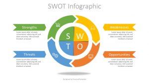 Cos'è e come si fa la SWOT Analysis
